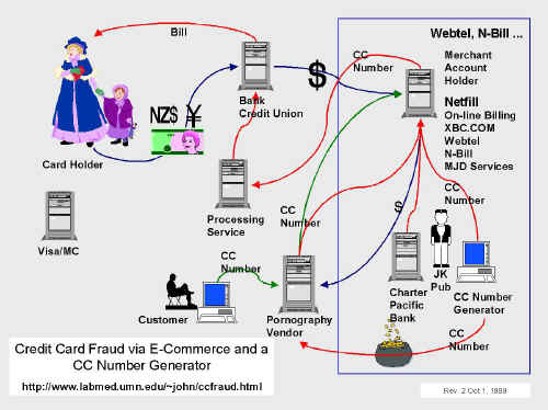 Diagram of CC Number and currency flows. Click for full-sized image (large).